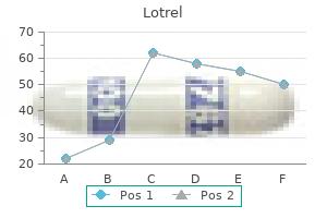 5mg lotrel with mastercard