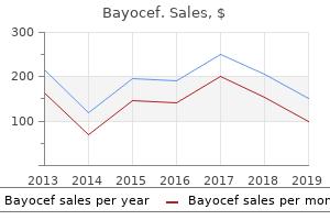 quality 250 mg bayocef