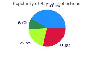 bayocef 250mg generic