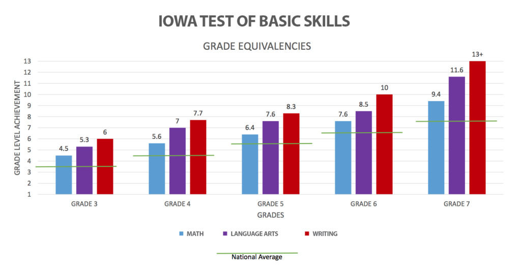 Iowa Test of Basic Skill Chart